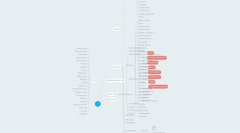 Mind Map: LTS