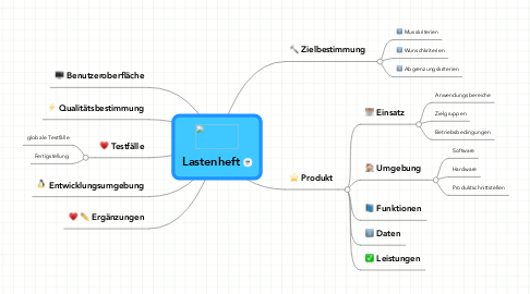 Mind Map: Lastenheft