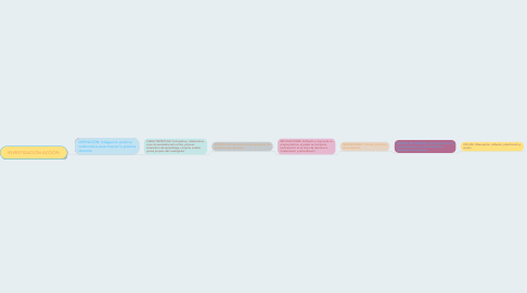 Mind Map: INVESTIGACIÓN ACCIÓN