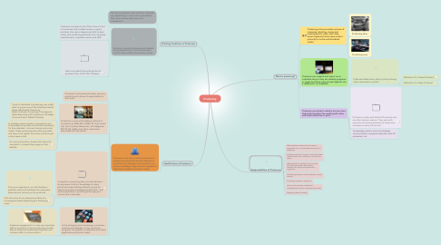 Mind Map: Producing