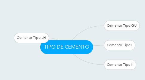 Mind Map: TIPO DE CEMENTO