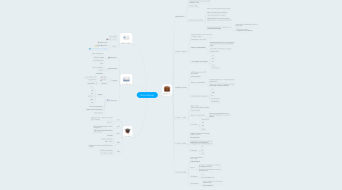 Mind Map: Release Manager