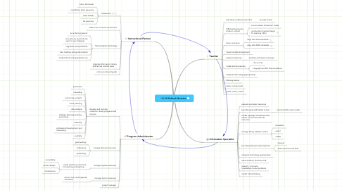 Mind Map: K-12 School Librarian
