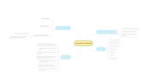 Mind Map: Interaksi Simbolik