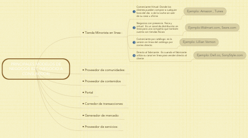 Mind Map: PRINCIPALES MODELOS DE NEGOCIOS B2C (NEGOCIO A CONSUMIDOR)
