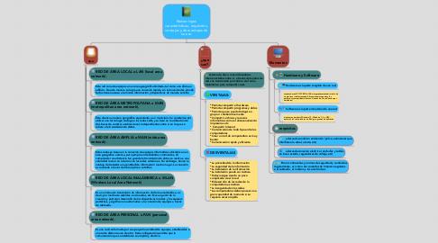 Mind Map: Redes: tipos caracteristicas, requisitos, ventajas y desventajas de su uso
