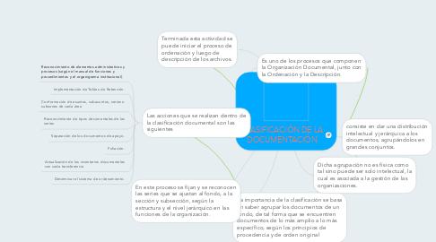 Mind Map: CLASIFICACIÓN DE LA DOCUMENTACIÓN