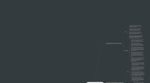 Mind Map: 3.1 Defending North America / Johnson Huang
