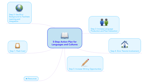 Mind Map: 5-Step Action Plan for Languages and Cultures
