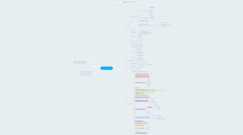 Mind Map: Product Search API