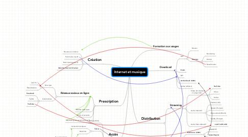 Mind Map: Internet et musique