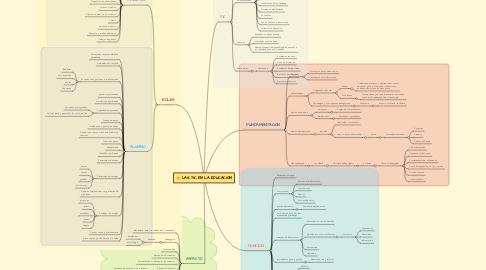 Mind Map: LAS TIC EN LA EDUCACION