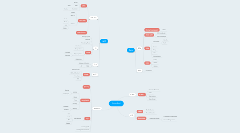 Mind Map: Front End