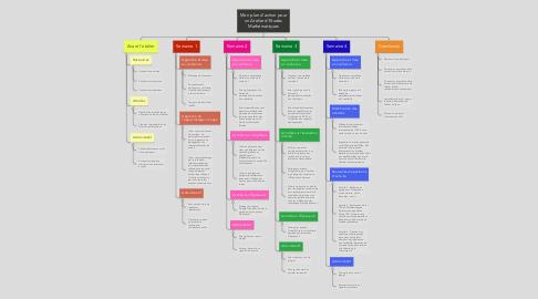Mind Map: Mon plan d'action pour un Atelier d'Etudes Mathématiques