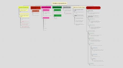 Mind Map: Paradigmas de programación