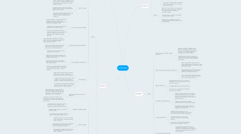 Mind Map: Chemistry