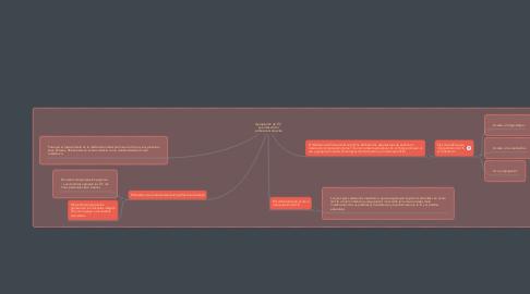 Mind Map: Apropiación de TIC  en el desarrollo  profesional docente