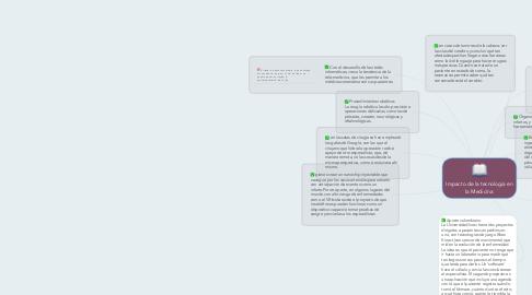 Mind Map: Impacto de la tecnología en la Medicina