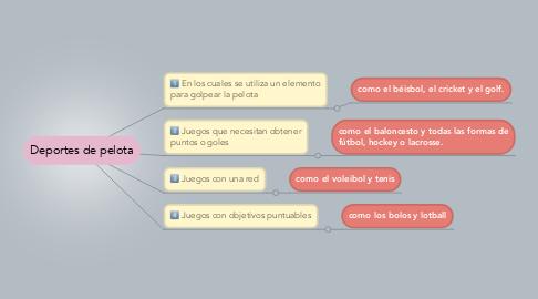 Mind Map: Deportes de pelota