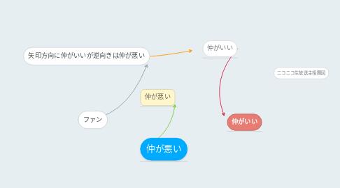 Mind Map: ニコニコ生放送主相関図