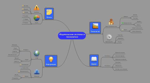 Mind Map: Издательские системы итехнологии