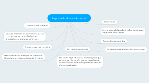 Mind Map: La piramide alimenticia animal