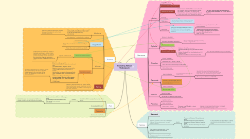 Mind Map: Hamlet by William Shakespeare