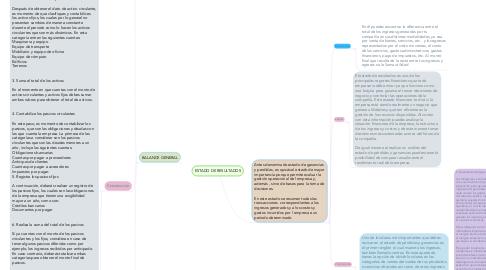 Mind Map: ESTADO DE RESULTADOS