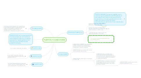 Mind Map: PUERTOS Y CONECTORES
