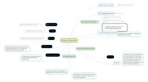 Mind Map: Escuela y Educación.