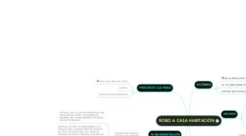 Mind Map: ROBO A CASA HABITACIÓN