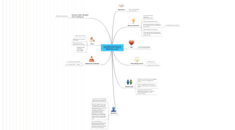 "Mind Map: ""You will beat cancer but your