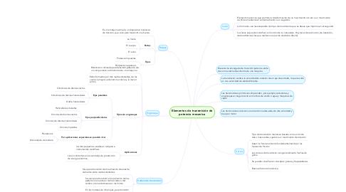 Mind Map: Elementos de transmisión de potencia mecanica