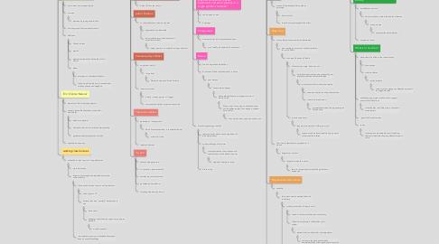 Mind Map: Goldstein- Chap 6 & 7