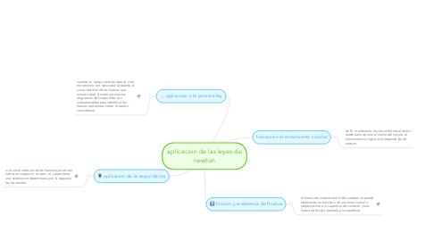 Mind Map: aplicacion de las leyes de newton