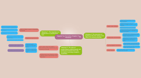Mind Map: Upgrade Your Curriculum: Chapters 1-4 Takeaways