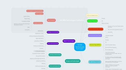 Mind Map: SCASA Technologies Curriculum