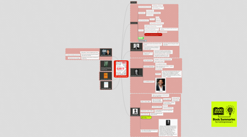 Mind Map: GRIT - Dr Angela Duckworth