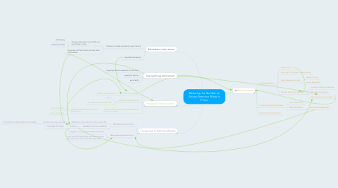 Mind Map: Reducing the Number of African-American Males in Prison