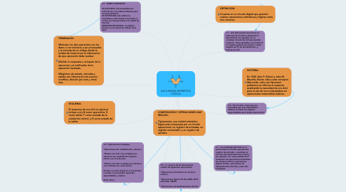 Mind Map: ALU (UNIDAD ARITMÉTICA LÓGICA)