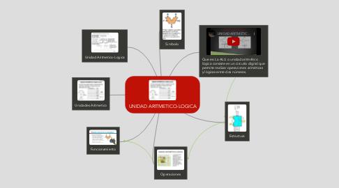 Mind Map: UNIDAD ARITMETICO-LOGICA