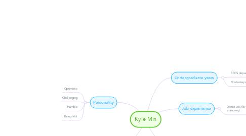 Mind Map: Kyle Min