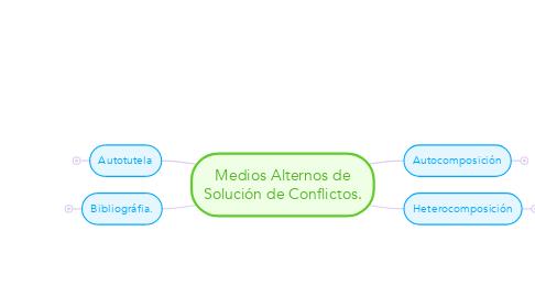 Mind Map: Medios Alternos de Solución de Conflictos.