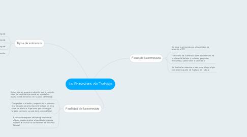 Mind Map: La Entrevista de Trabajo