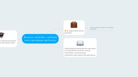 Mind Map: Recursos, materiales y software con el aprendizaje significativo