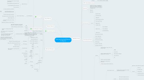 Mind Map: Data warehousing & Business Intelligence