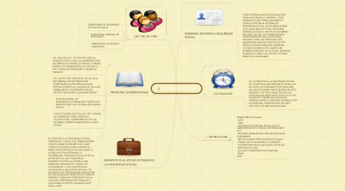 Mind Map: SEGURIDAD SOCIAL