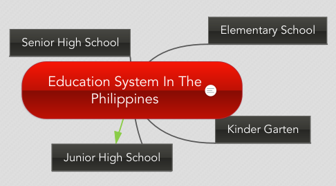 Mind Map: Education System In The Philippines