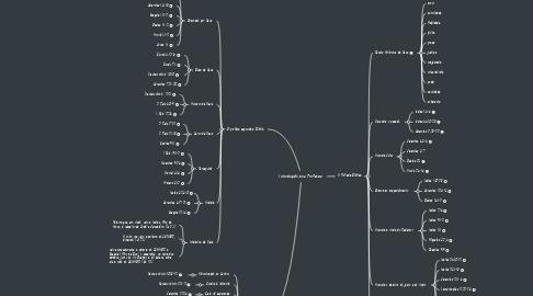 Mind Map: Introdução aos Profetas