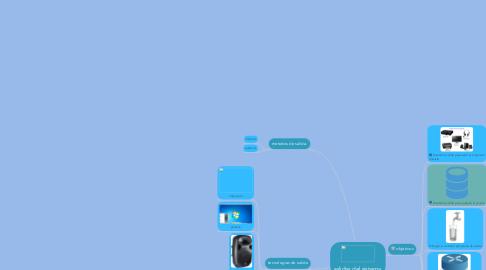 Mind Map: salidas del sistema.
